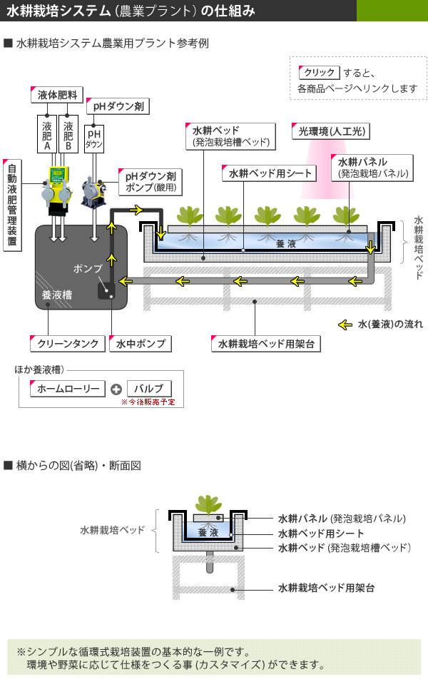 農業プラント図